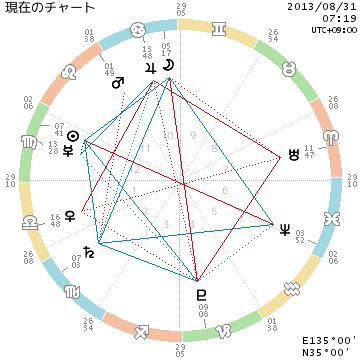 chart_現在のチャート