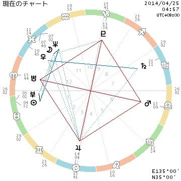現在のチャート20140425